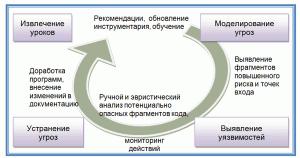 Процессная модель security code reviews