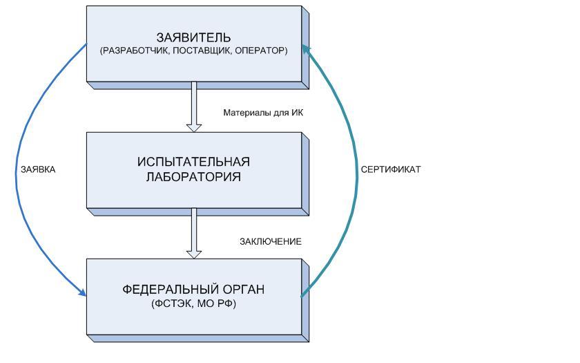 Основная схема проведения