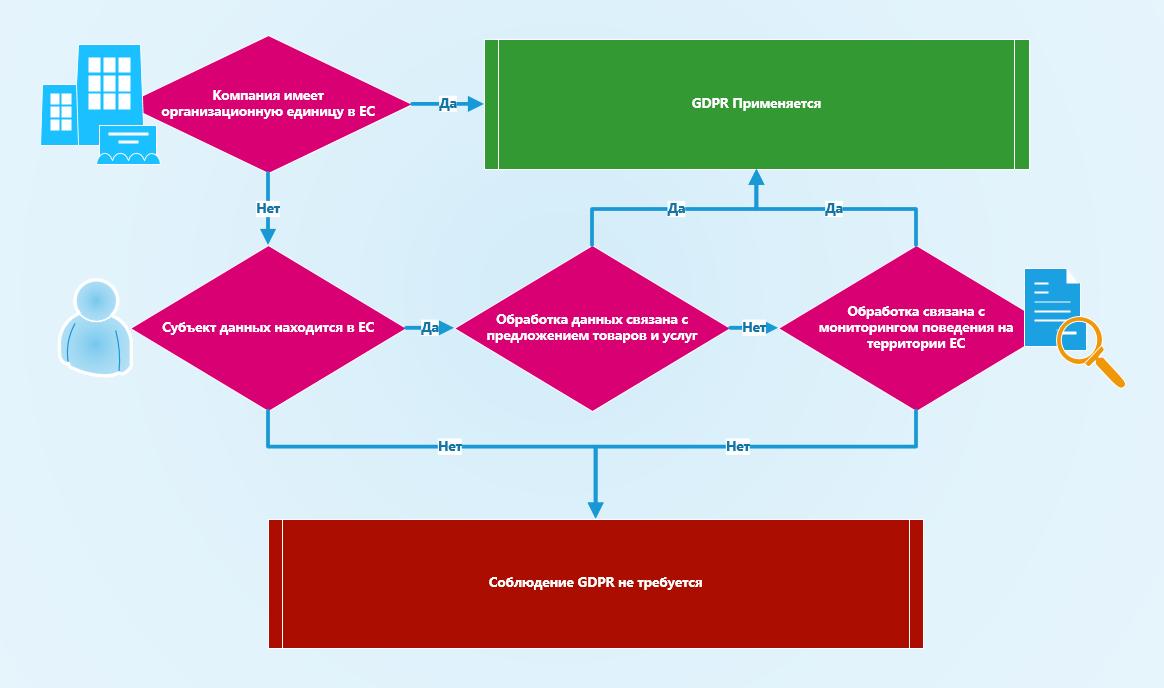 c5c2b24efa80e GDPR: Новые правила обработки персональных данных в EU в S3R
